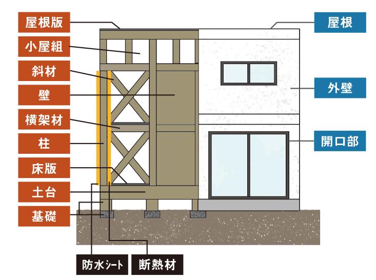 建築中検査